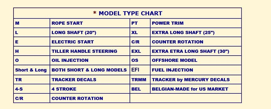 How to identify a mercury outboard motor for example a model 150elt or pt would be a 150hp engine with a 2o inch shaft and power tilt and thats how you would decode the rest of your number when publicscrutiny Image collections