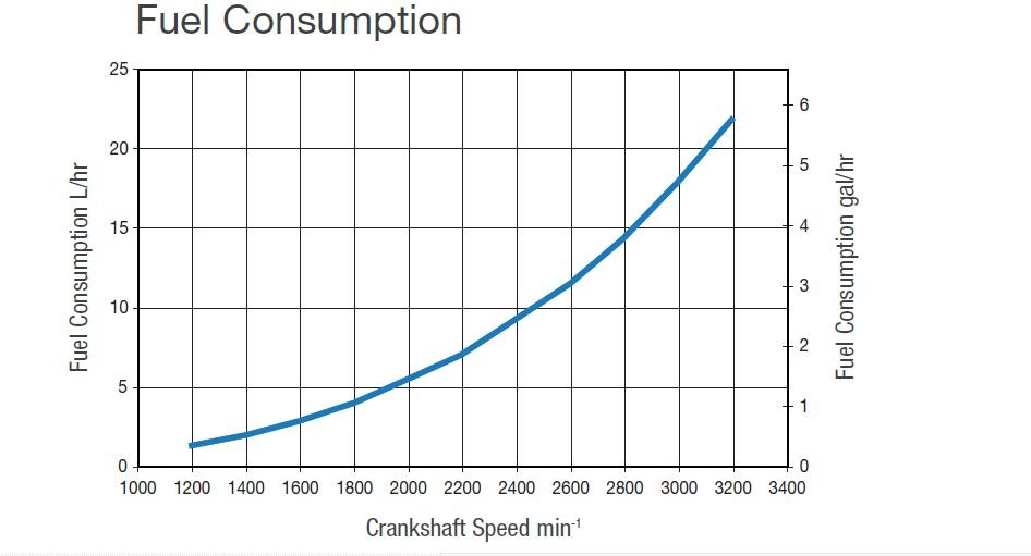 outboard motor fuel consumption chart
