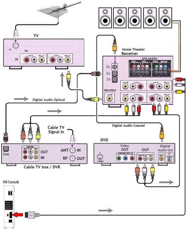 2009-10-24_202458_diagram_wii_dvd_theater_tv Xfinity Remote Yamaha Receiver Wiring Diagram on
