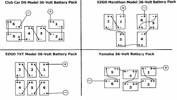 Diagram In Pictures Database 1985 Club Car Battery Wiring Diagram 36 Volt Just Download Or Read 36 Volt Online Casalamm Edu Mx