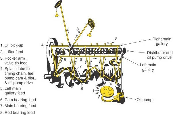 Dodge       Magnum       Engine    52 Lubrication Flow Illustration