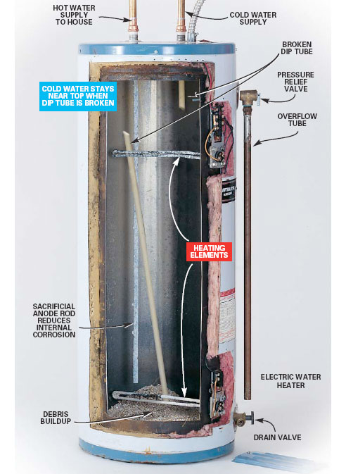 I Am Having Problems With My Electric Hot Water Heater