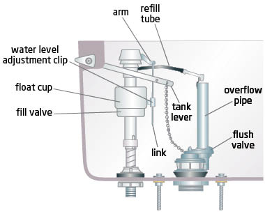 Full Size Image  sc 1 st  JustAnswer & My water pipes make a loud vibration noise everytime the water is ...