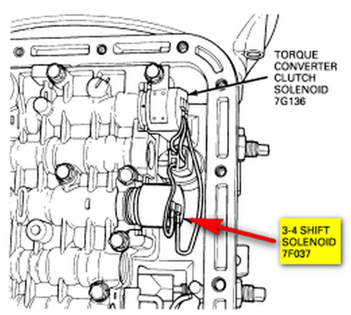 what does code 0751 shift solenoid on ford explorer mean