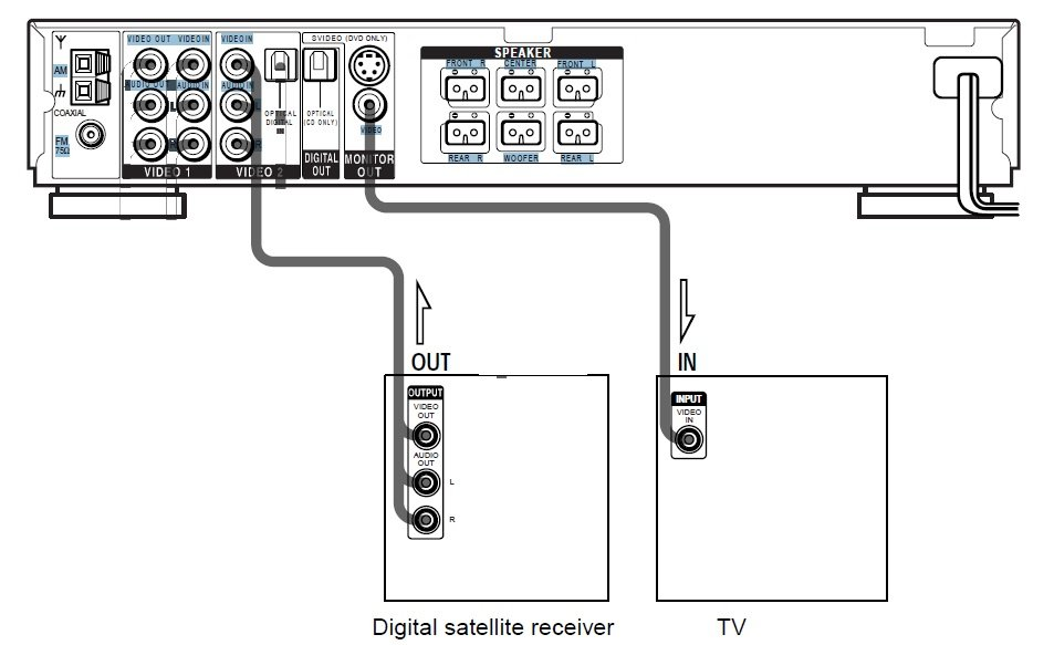 panasonic tcp50s60 manual  i am trying to hook up my sony dream system to satellite and lg