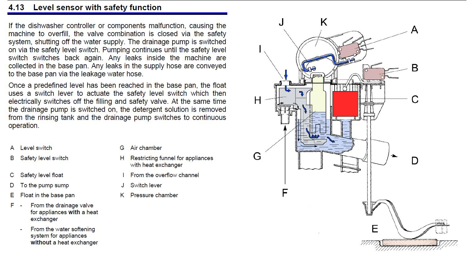 Bosch Dishwasher Float Switch Diagram Electrical Wiring Diagrams The Appliantology Gallery Introduction To Top