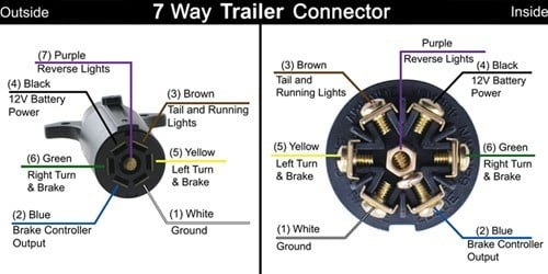 Faq Ss on 4 Wire Trailer Wiring Color Code